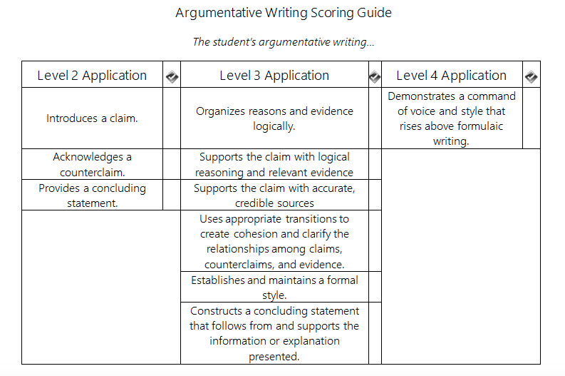 analyzing articles essay