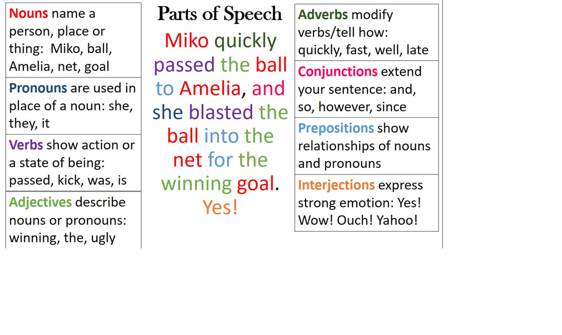 errors in parts of speech